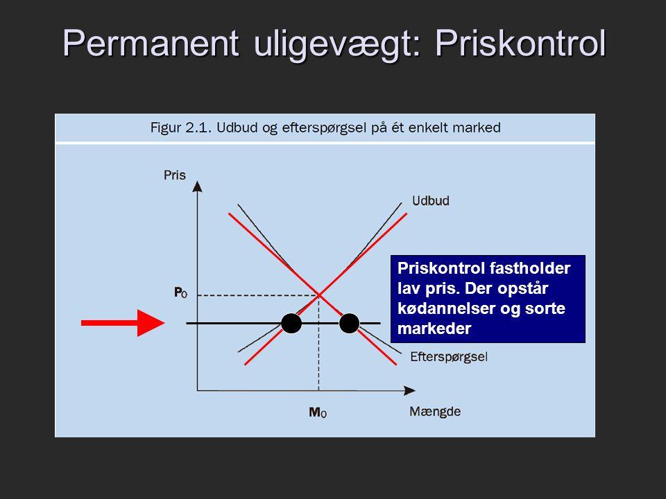 Permanent uligevægt: Priskontrol