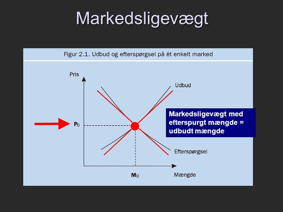 Markedsligevægt Markedsligevægt med efterspurgt mængde = udbudt mængde