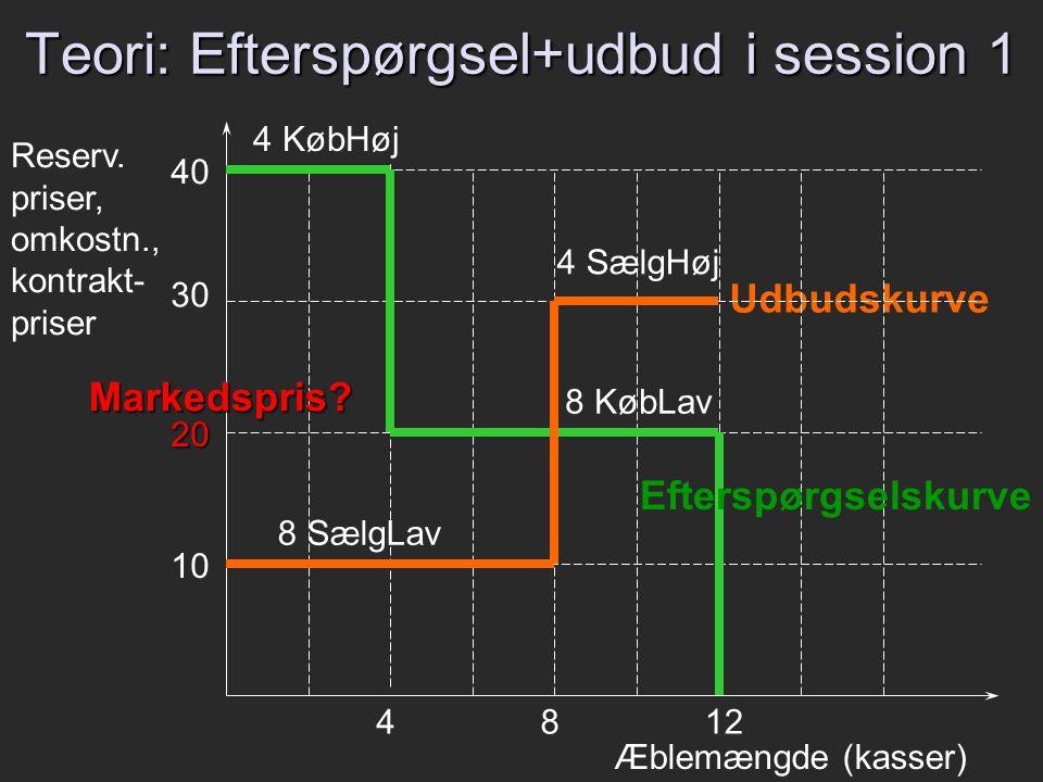 Teori: Efterspørgsel+udbud i session 1