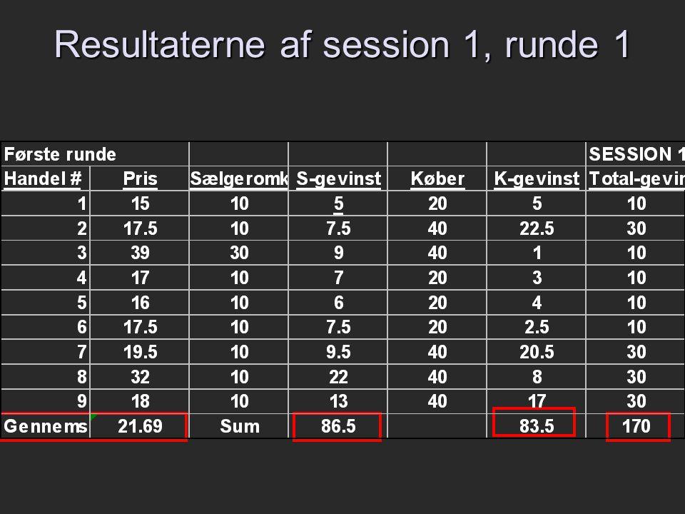 Resultaterne af session 1, runde 1