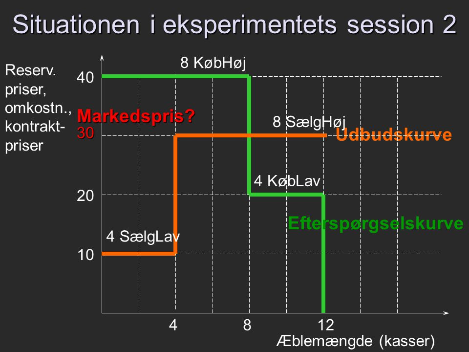 Situationen i eksperimentets session 2