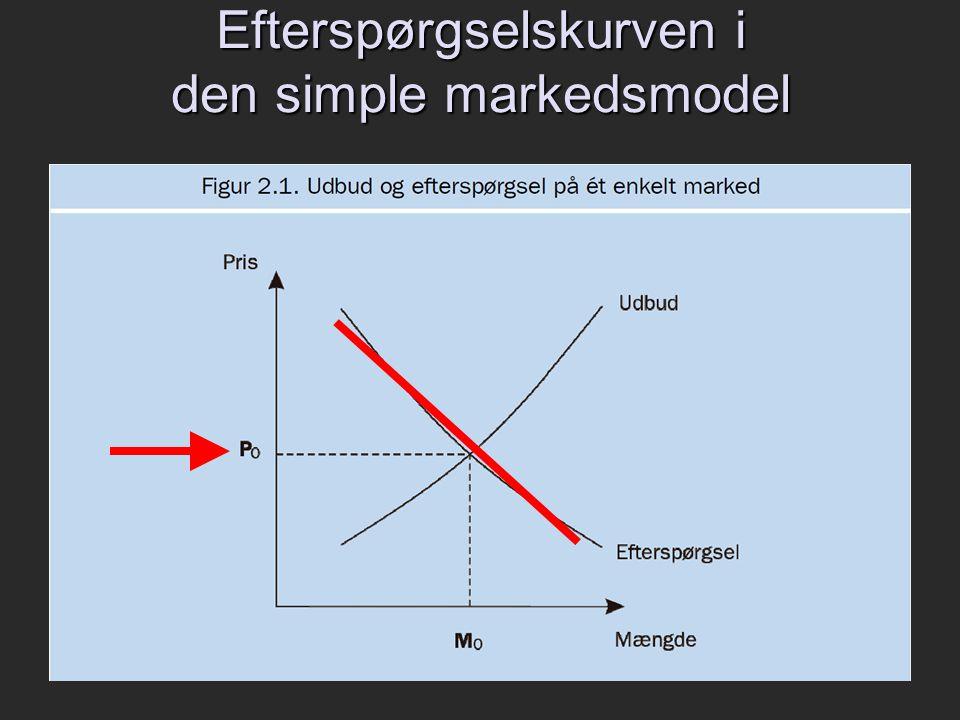 Efterspørgselskurven i den simple markedsmodel