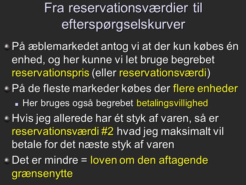 Fra reservationsværdier til efterspørgselskurver