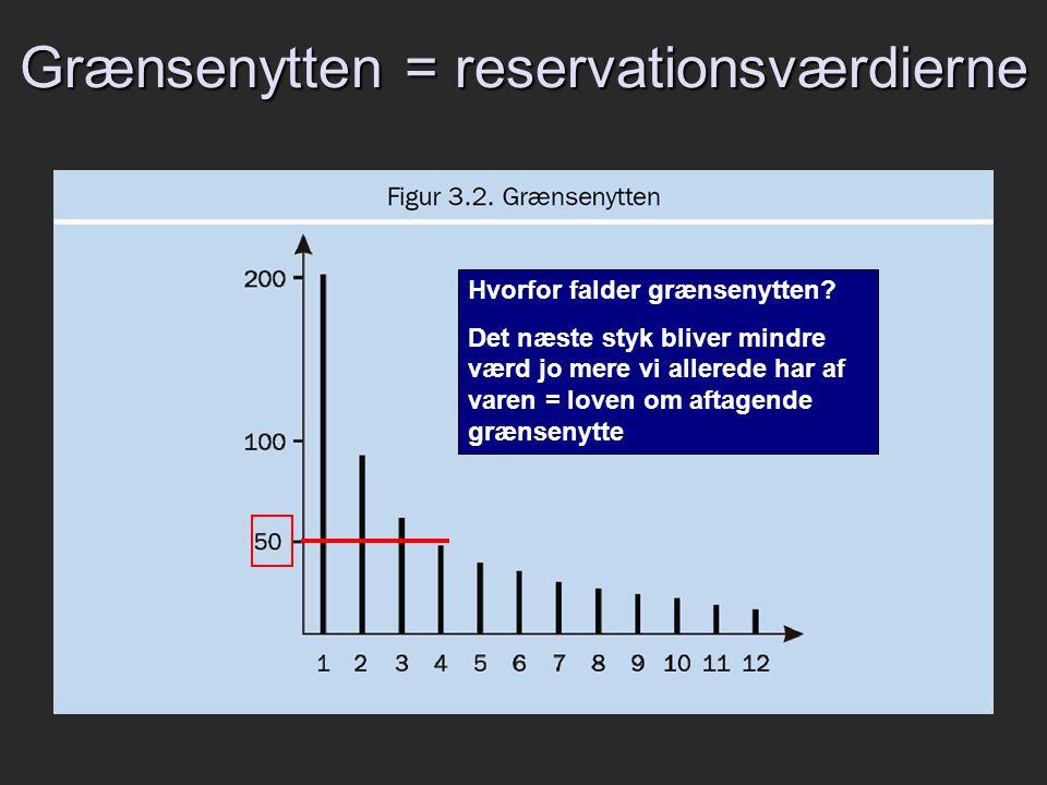 Grænsenytten = reservationsværdierne