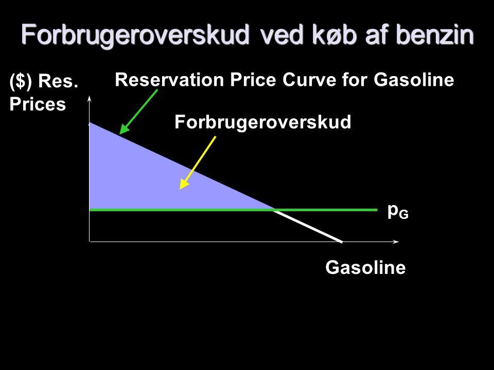 Forbrugeroverskud ved køb af benzin