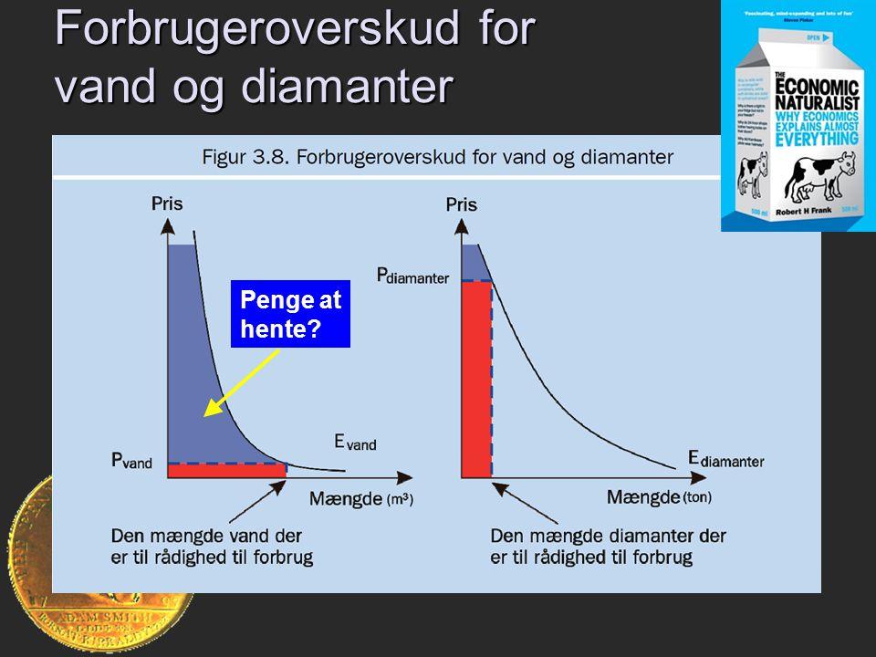 Forbrugeroverskud for vand og diamanter