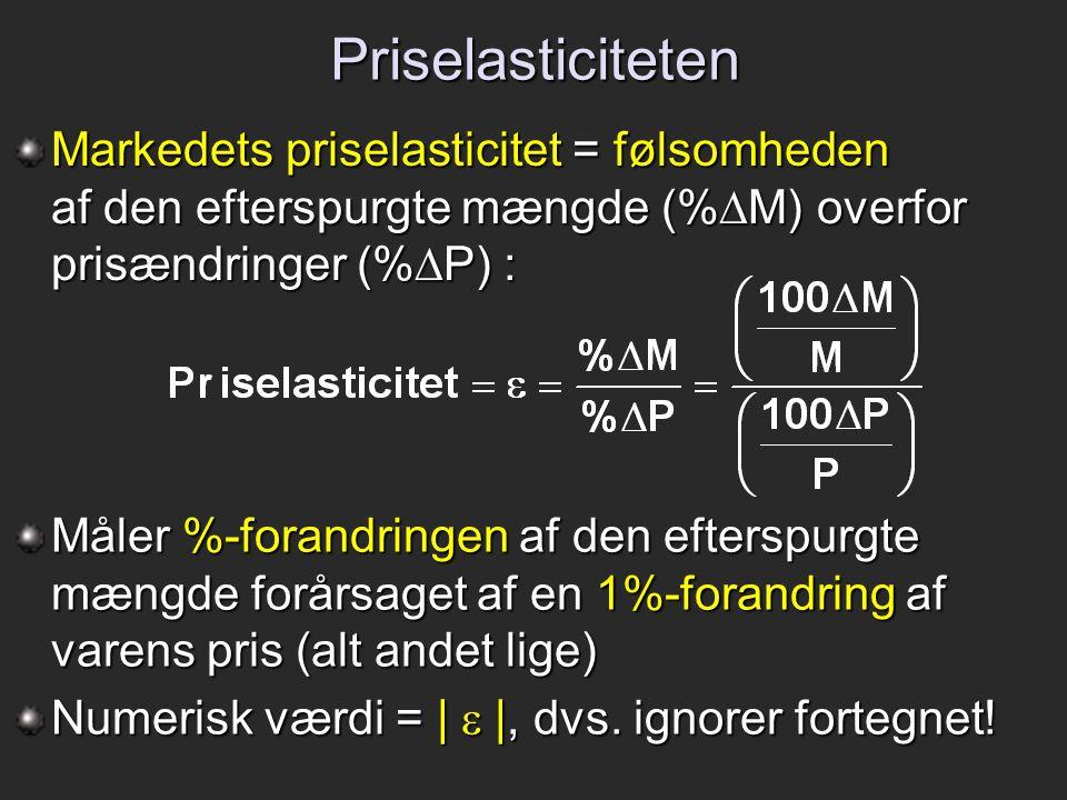 Priselasticiteten Markedets priselasticitet = følsomheden af den efterspurgte mængde (%M) overfor prisændringer (%P) :
