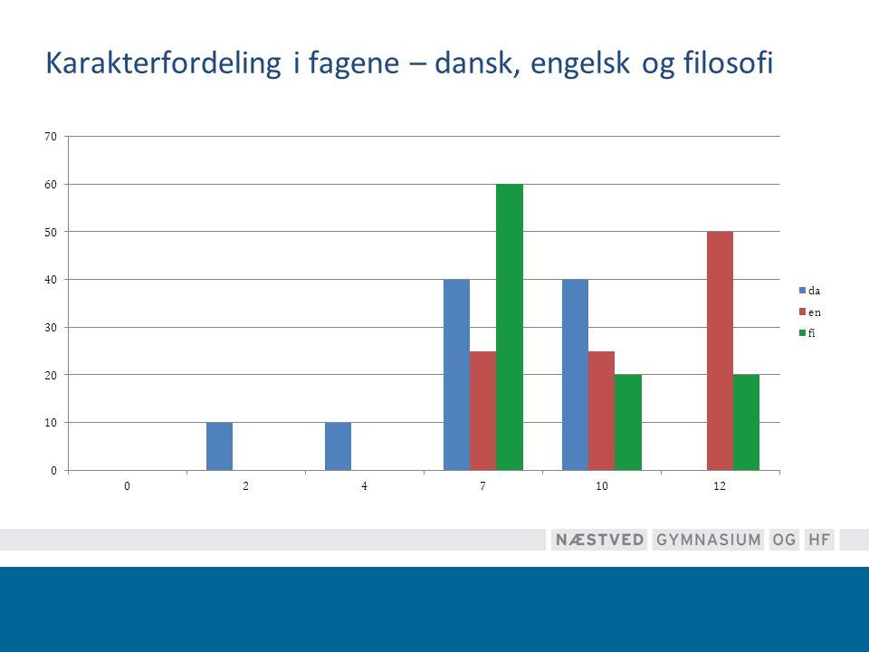 Karakterfordeling i fagene – dansk, engelsk og filosofi