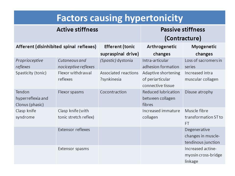 Factors causing hypertonicity