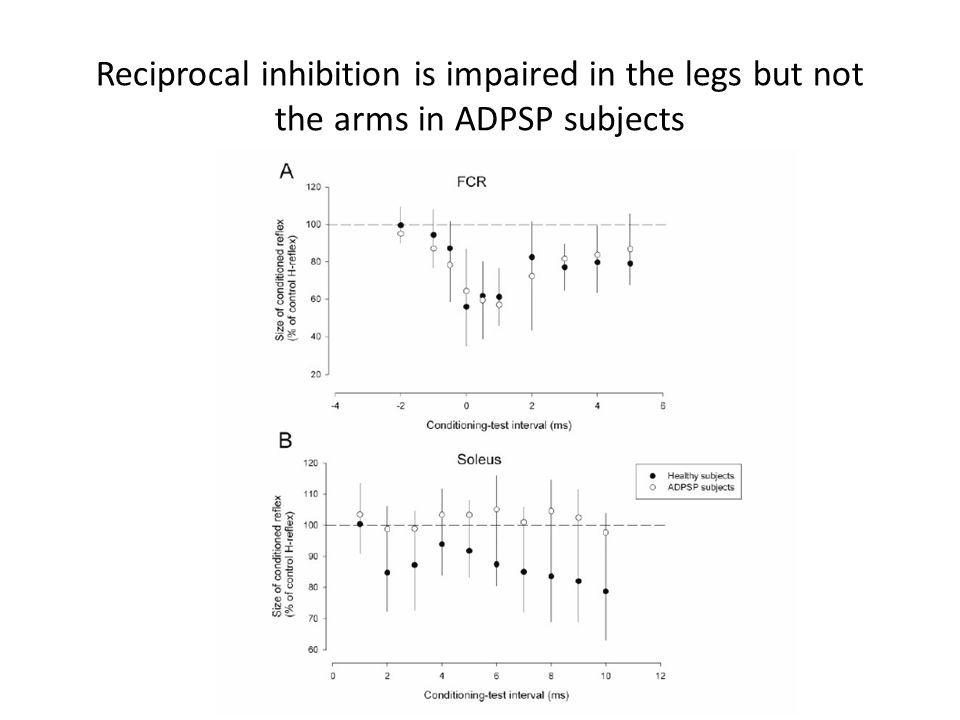 Reciprocal inhibition is impaired in the legs but not the arms in ADPSP subjects