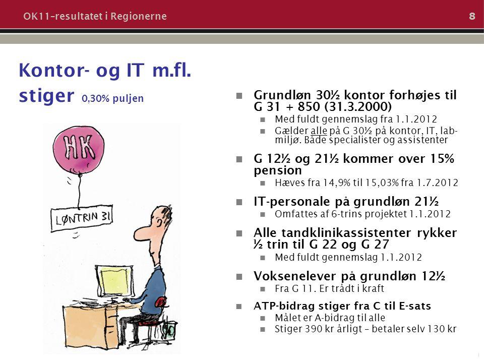 Kontor- og IT m.fl. stiger 0,30% puljen