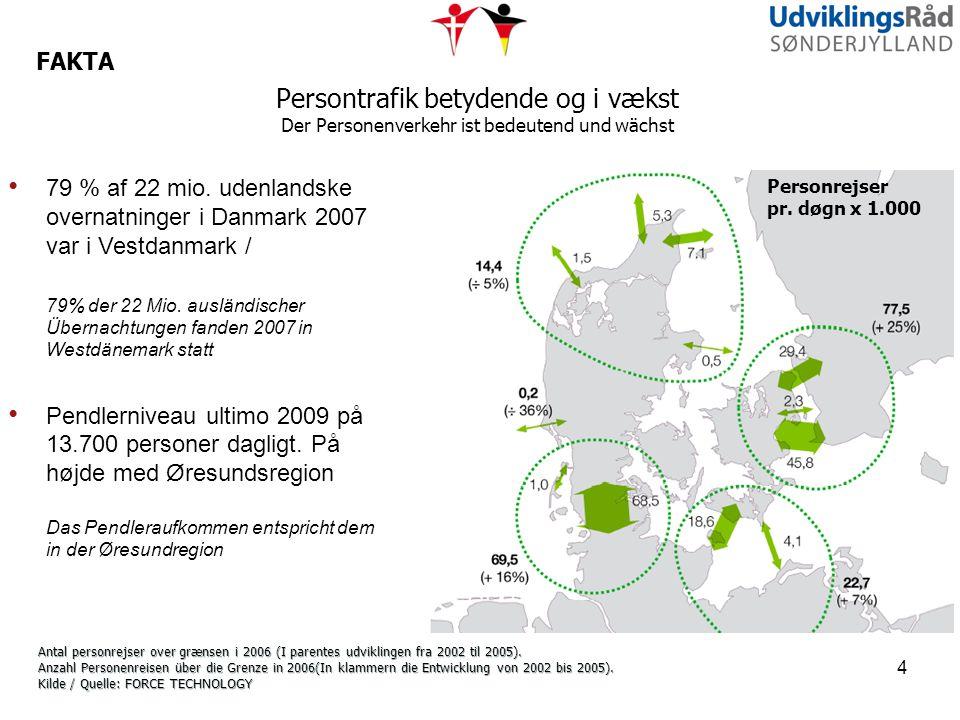 FAKTA Persontrafik betydende og i vækst Der Personenverkehr ist bedeutend und wächst.
