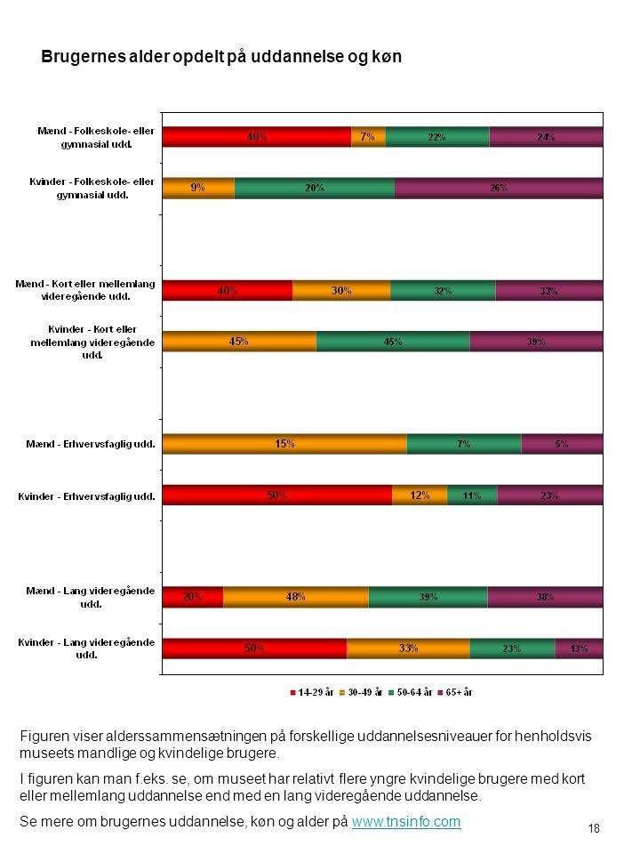 Brugernes alder opdelt på uddannelse og køn