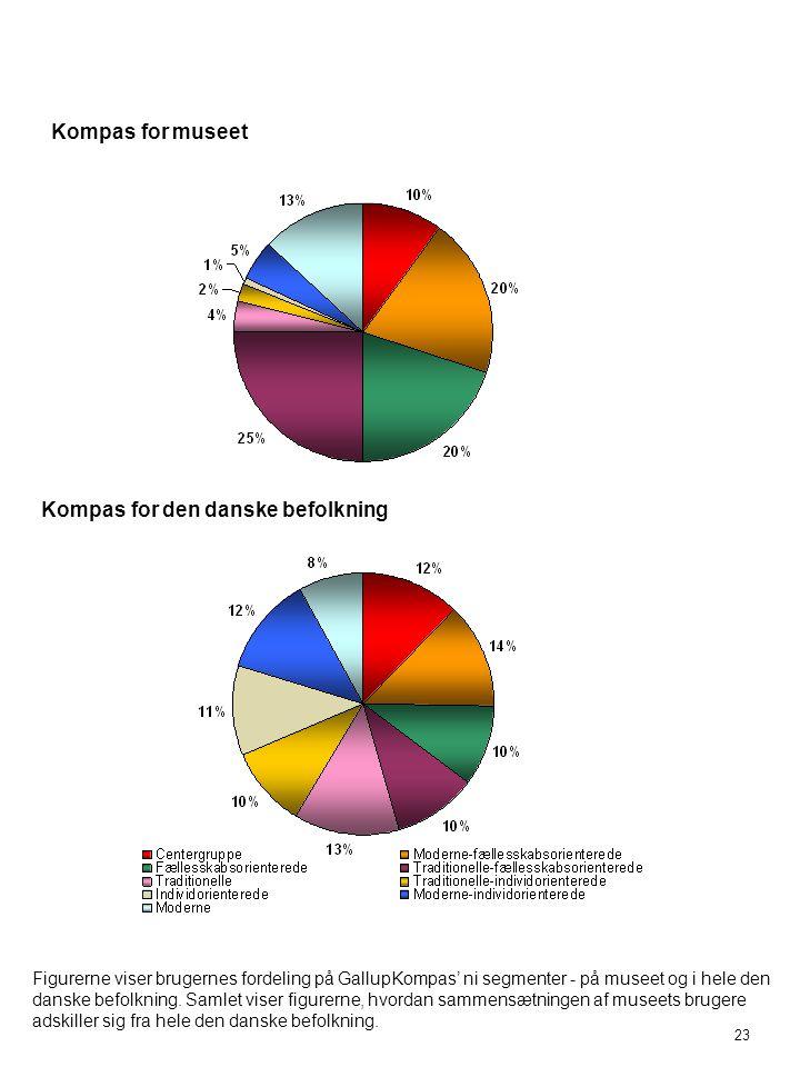 Kompas for den danske befolkning