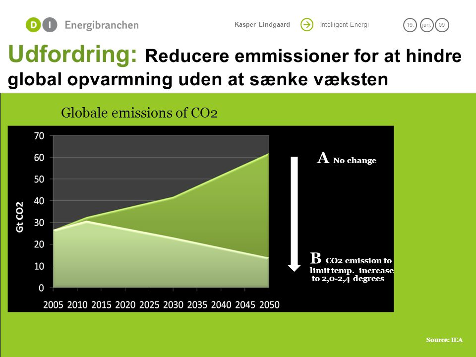 A No change B CO2 emission to Globale emissions of CO2