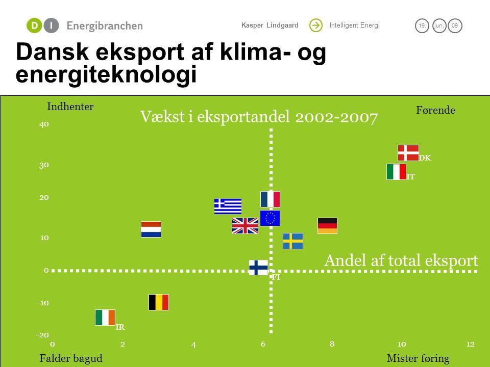 Dansk eksport af klima- og energiteknologi