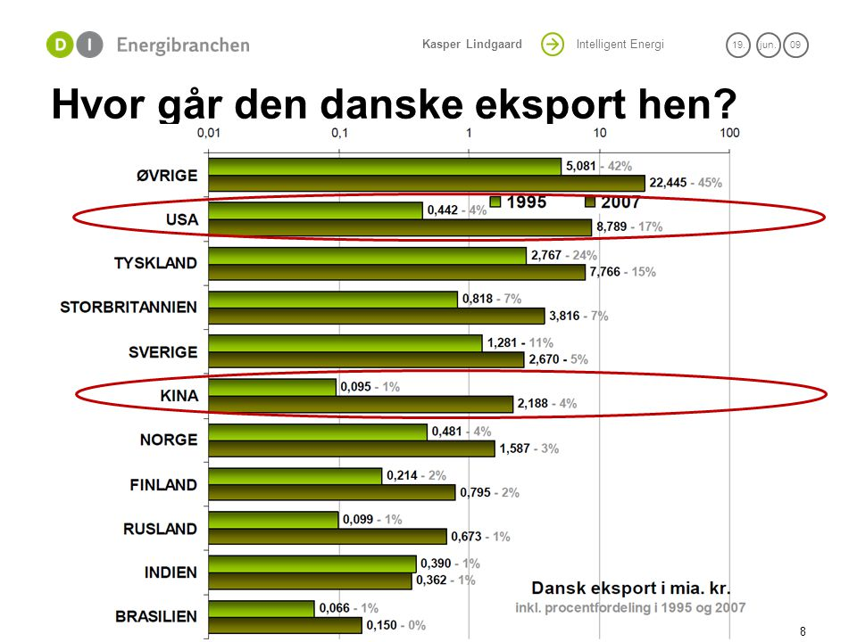 Hvor går den danske eksport hen