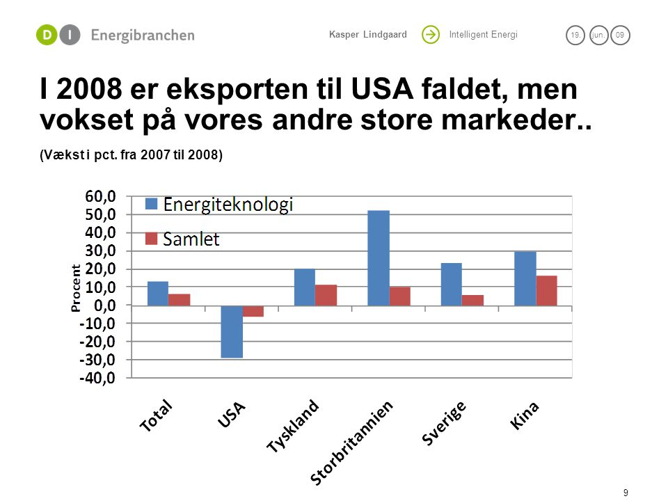 I 2008 er eksporten til USA faldet, men vokset på vores andre store markeder..
