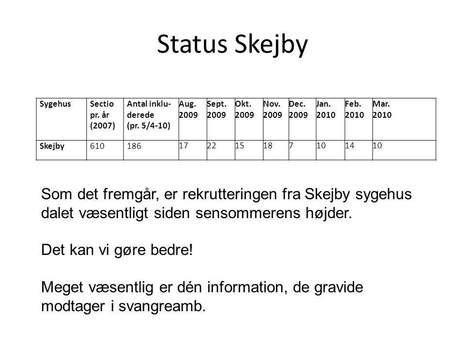 Status Skejby Sygehus. Sectio pr. år (2007) Antal inklu-derede. (pr. 5/4-10) Aug. 2009. Sept. 2009.