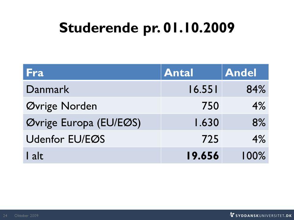 Studerende pr. 01.10.2009 Fra Antal Andel Danmark 16.551 84%