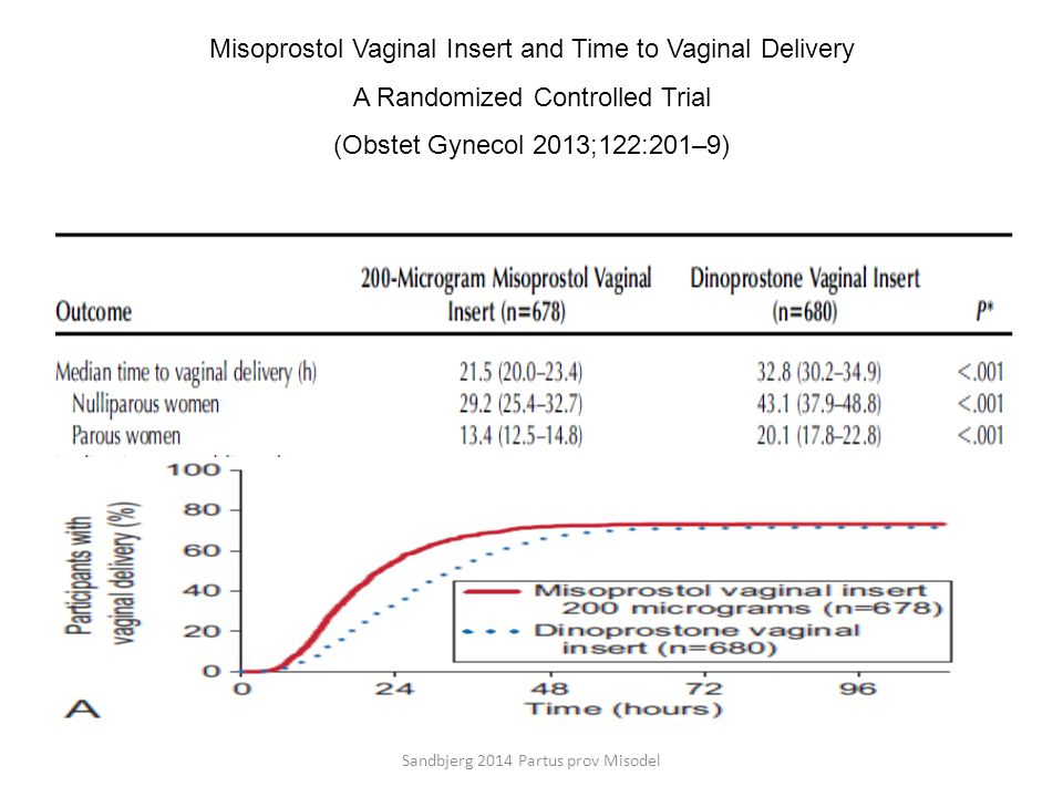 Misoprostol Vaginal Insert and Time to Vaginal Delivery