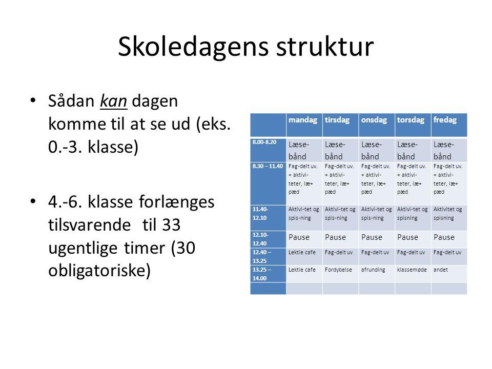 Skoledagens struktur Sådan kan dagen komme til at se ud (eks. 0.-3. klasse)