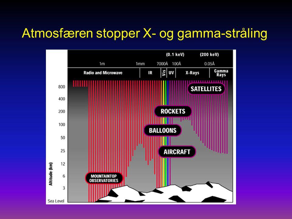 Atmosfæren stopper X- og gamma-stråling