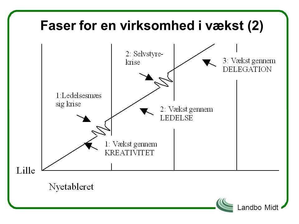 Faser for en virksomhed i vækst (2)