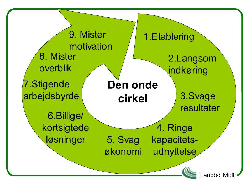 Den onde cirkel 9. Mister motivation 1.Etablering 8. Mister overblik
