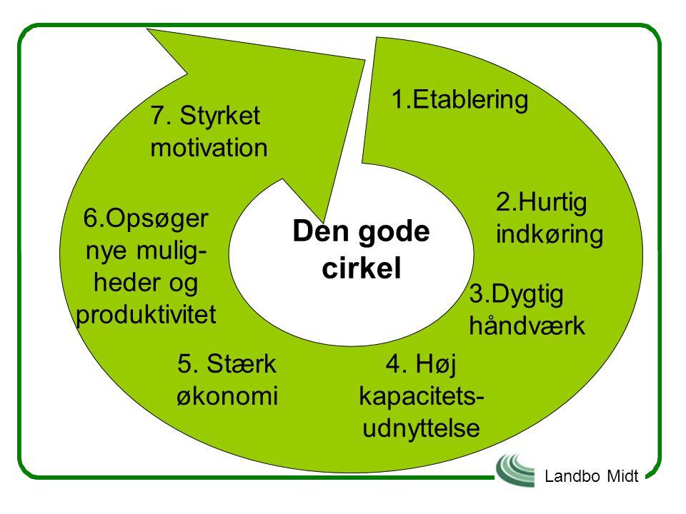 Den gode cirkel 1.Etablering 7. Styrket motivation 2.Hurtig indkøring