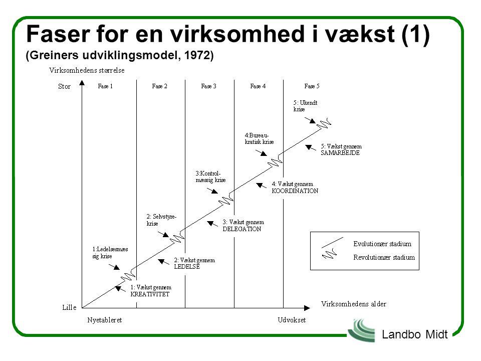 Faser for en virksomhed i vækst (1) (Greiners udviklingsmodel, 1972)