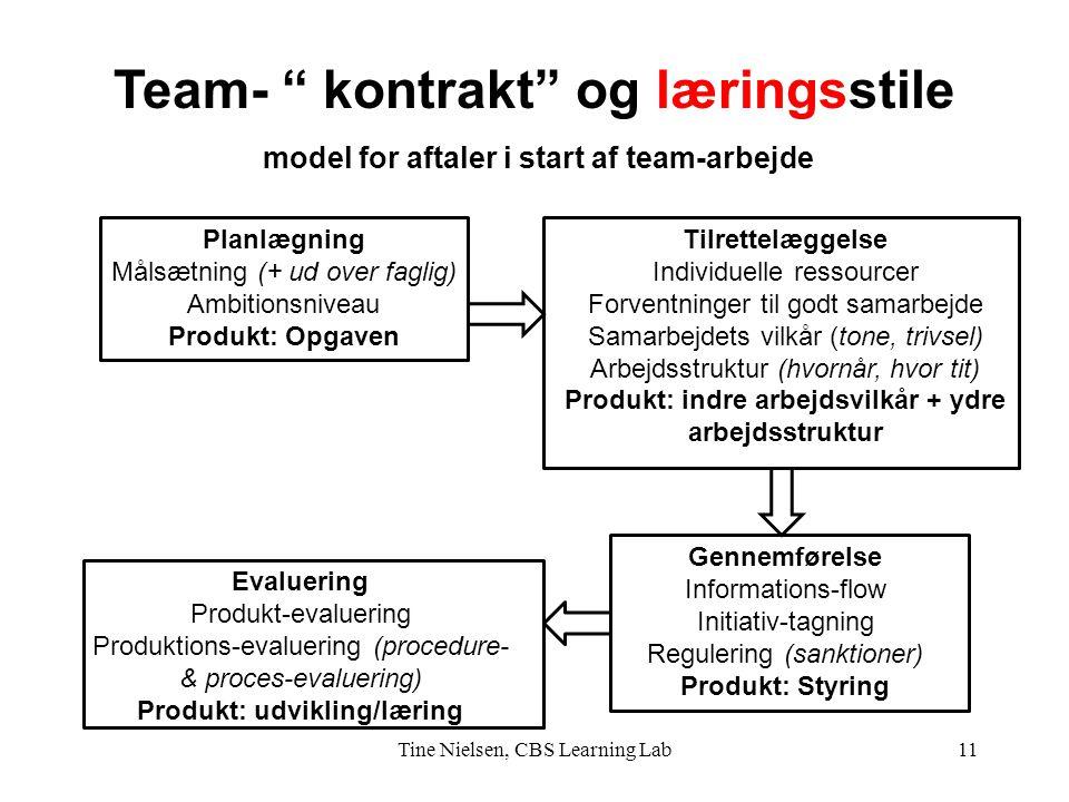 Team- kontrakt og læringsstile