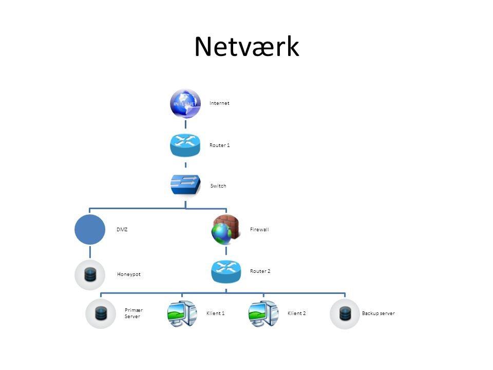 Netværk Internet. Router 1. Switch. DMZ. Honeypot. Firewall. Router 2. Primær Server. Klient 1.