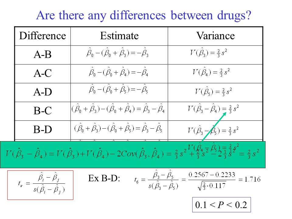 Are there any differences between drugs