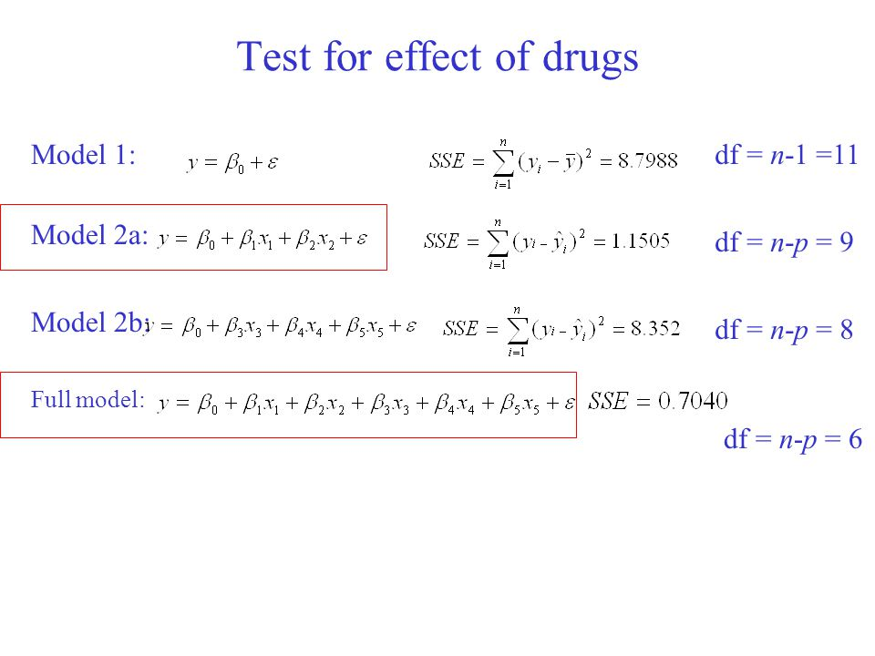 Test for effect of drugs