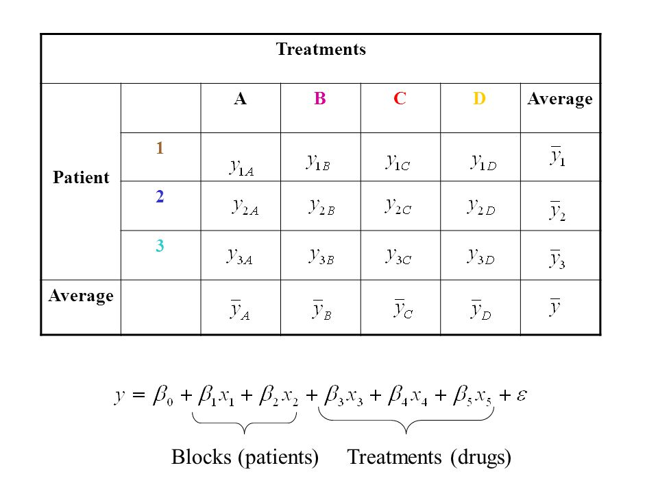Treatments (drugs) Blocks (patients) Treatments Patient A B C D