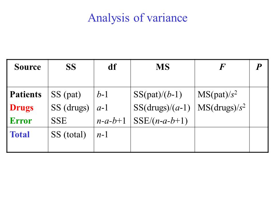 Analysis of variance Source SS df MS F P Patients Drugs Error SS (pat)
