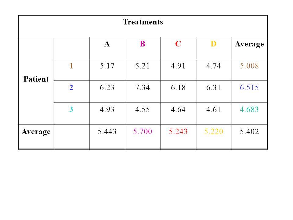 Treatments Patient. A. B. C. D. Average. 1. 5.17. 5.21. 4.91. 4.74. 5.008. 2. 6.23. 7.34.