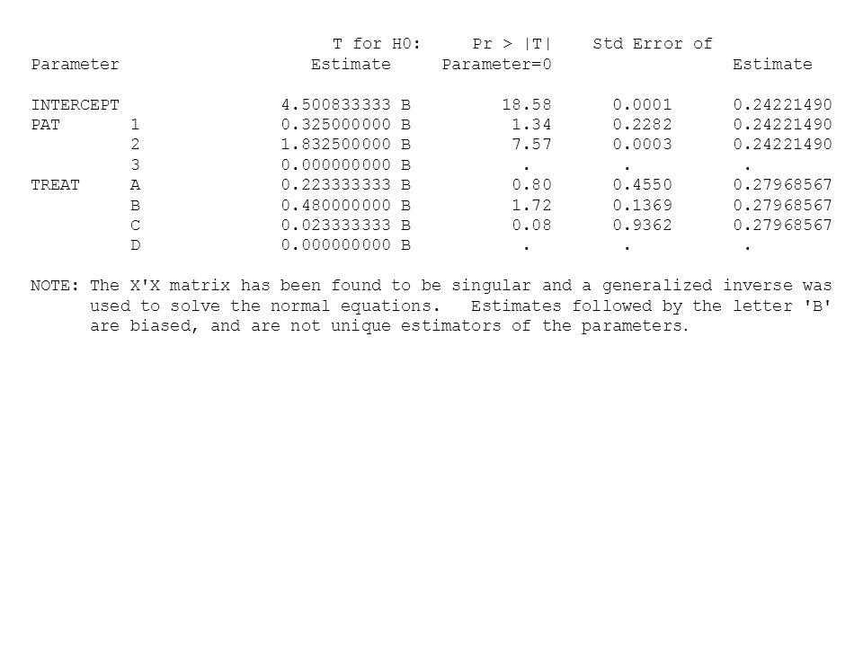 Parameter Estimate Parameter=0 Estimate