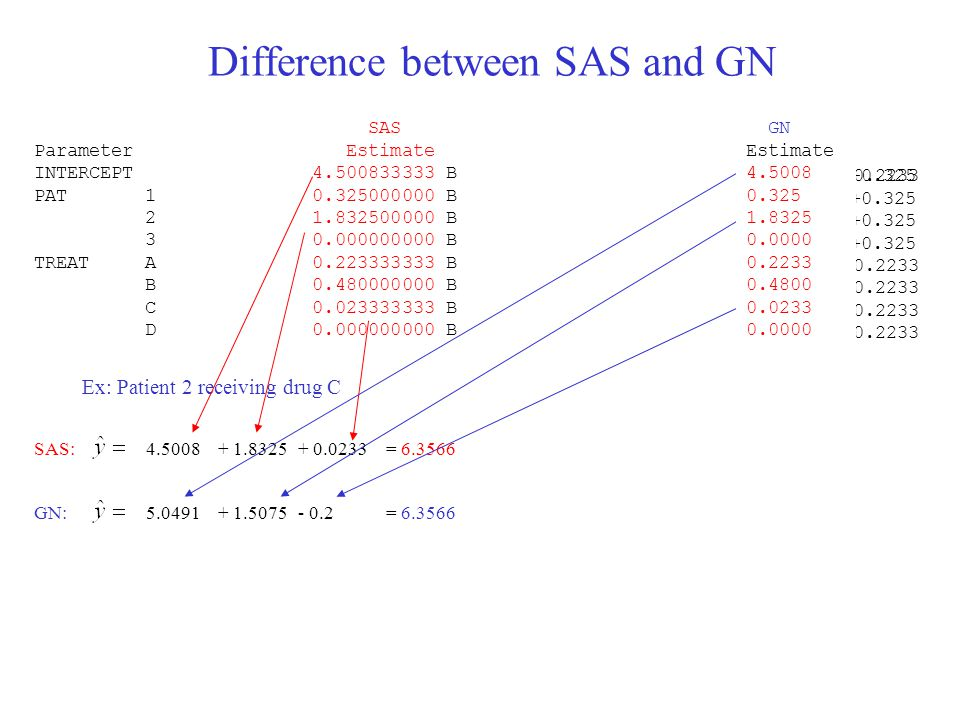 Difference between SAS and GN