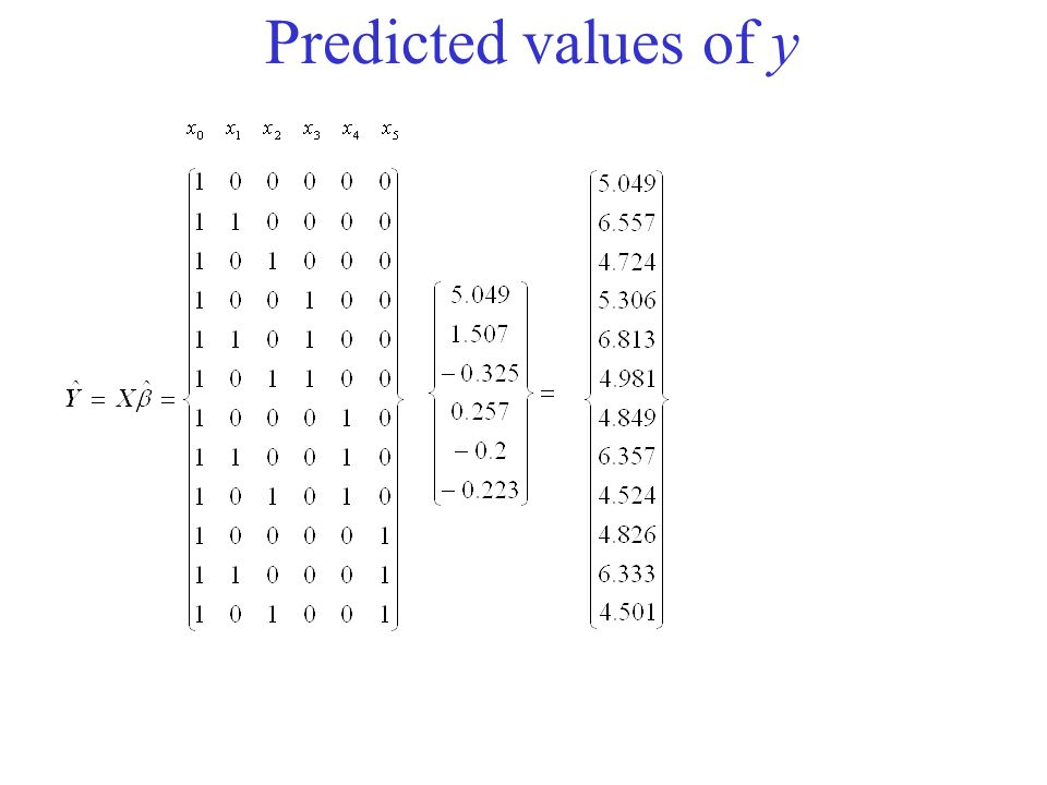 Predicted values of y