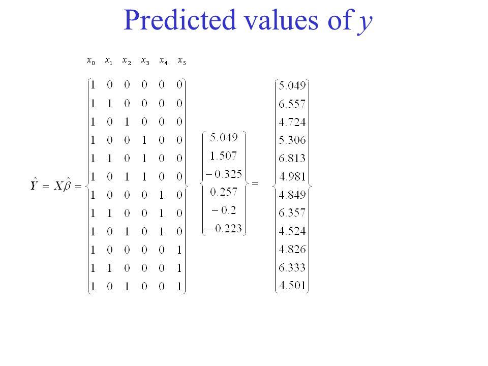 Predicted values of y