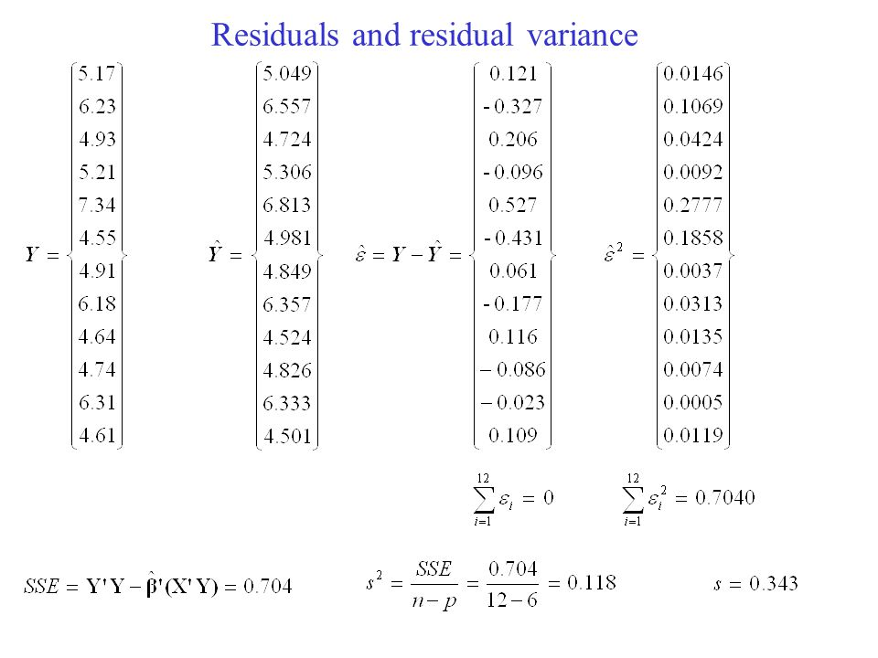 Residuals and residual variance