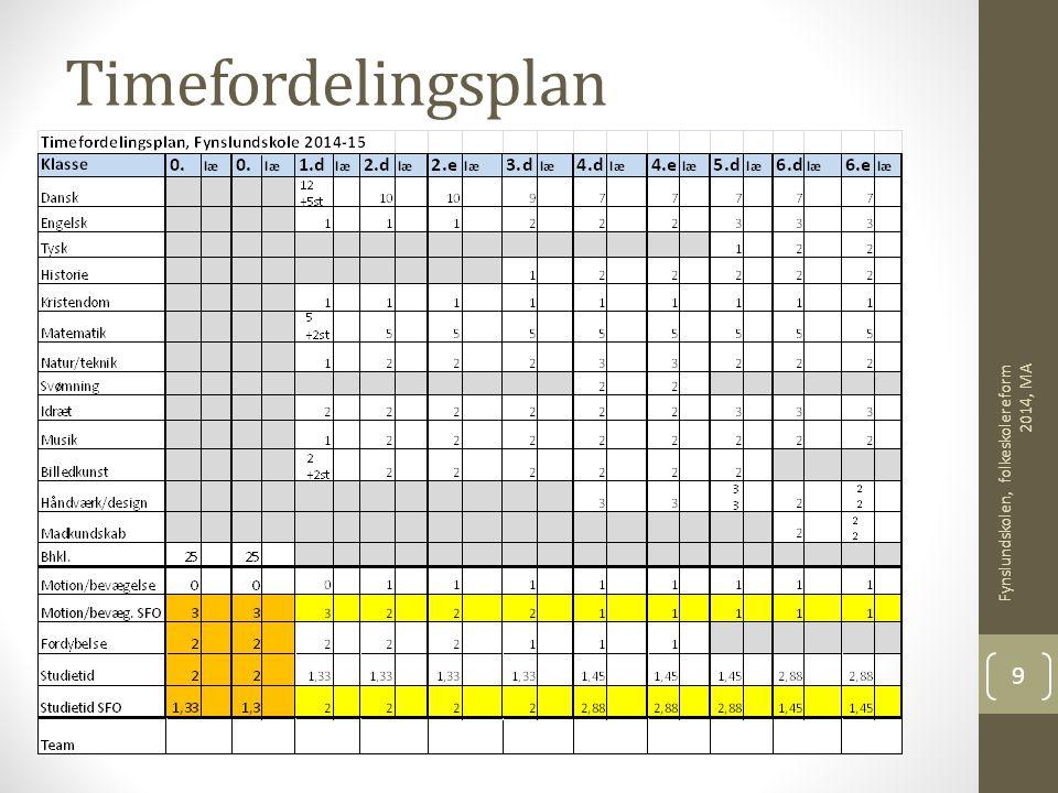 Timefordelingsplan Fynslundskolen, folkeskolereform 2014, MA