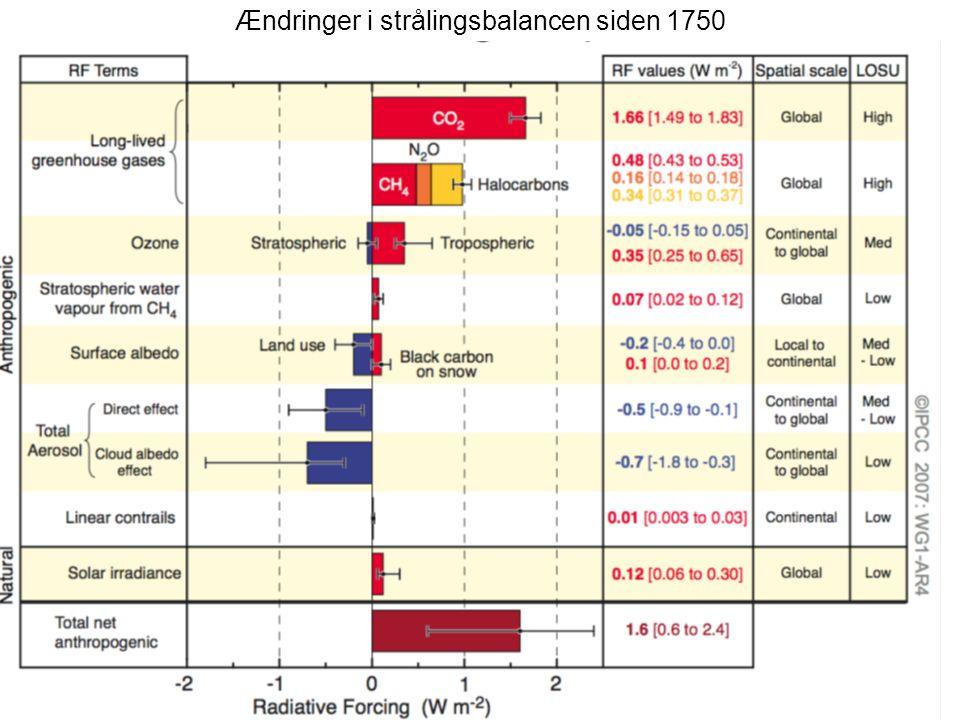 Ændringer i strålingsbalancen siden 1750