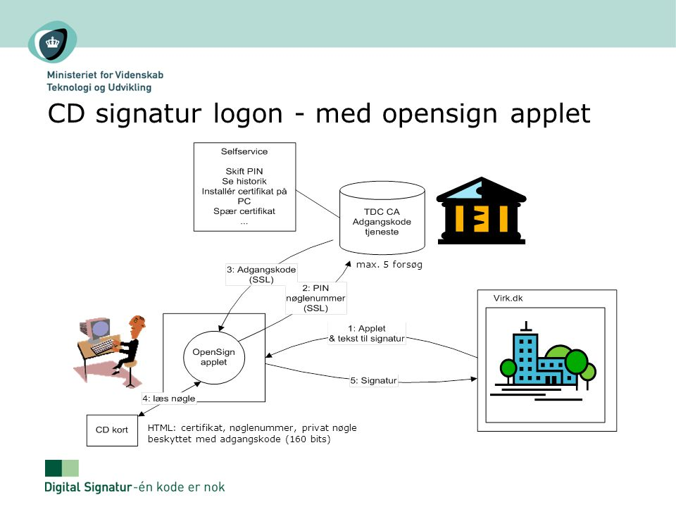 CD signatur logon - med opensign applet
