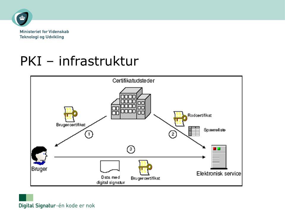PKI – infrastruktur
