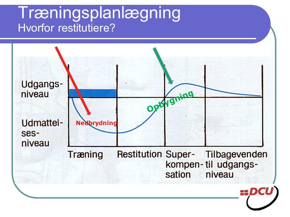 Træningsplanlægning Hvorfor restitutiere Opbygning Nedbrydning