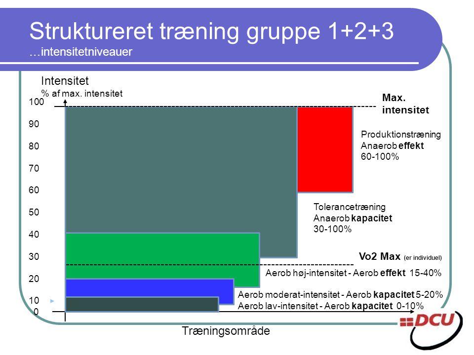 Struktureret træning gruppe 1+2+3 …intensitetniveauer