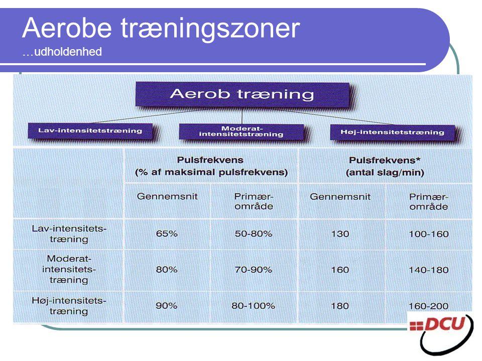 Aerobe træningszoner …udholdenhed
